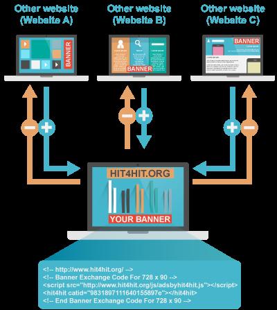 Free Ads And Banner Exchange Scheme