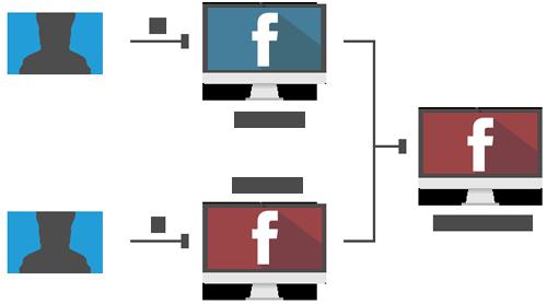 Facebook Facebook Testing Scheme
