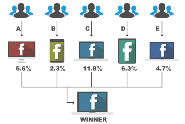 Compare Multiple Facebook Pages